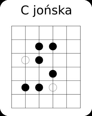 c jońska diagram